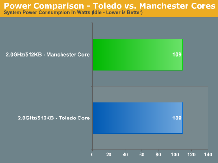 Power Comparison - Toledo vs. Manchester Cores