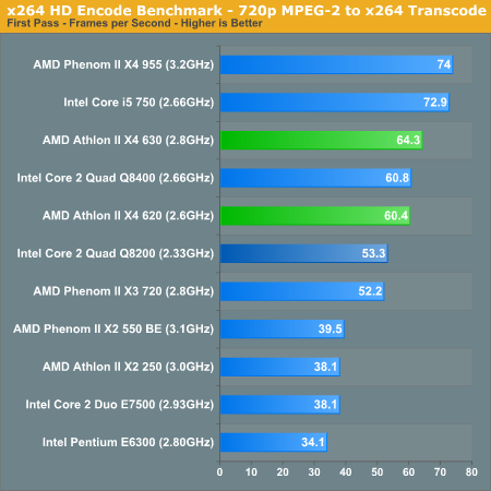 x264 HD Encode Benchmark - 720p MPEG-2 to x264 Transcode