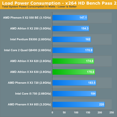 Load Power Consumption - x264 HD Bench Pass 2
