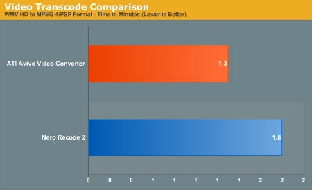 Video Transcode Comparison