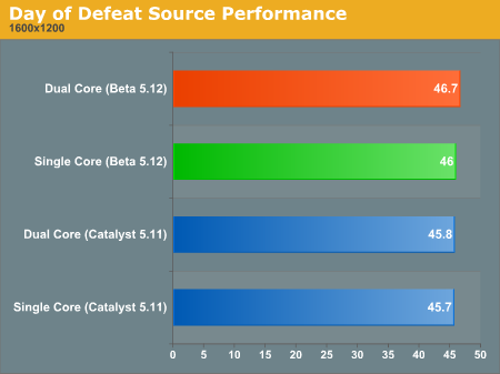 Day of Defeat Source Performance