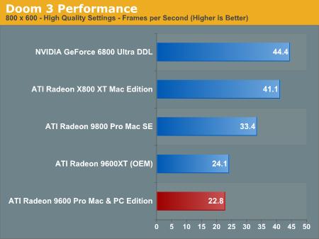 Doom 3 Performance - ATI Radeon 9600 Pro Mac & PC Edition