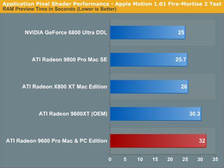 Application Pixel Shader Performance - ATI Radeon 9600 Pro Mac & PC
