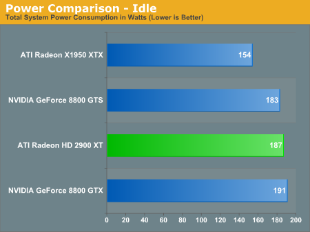 Power Comparison - Idle