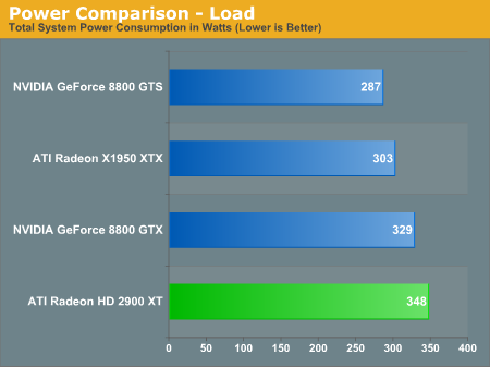 Power Comparison - Load