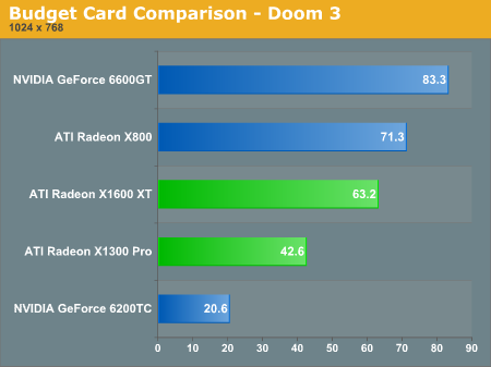 Budget Card Comparison  -  Doom 3