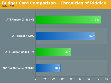 Budget Card Comparison  -  Chronicles of Riddick