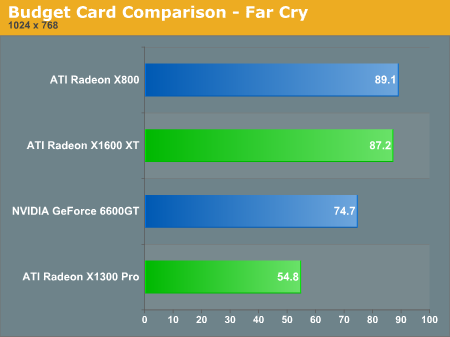 Budget Card Comparison  -  Far Cry