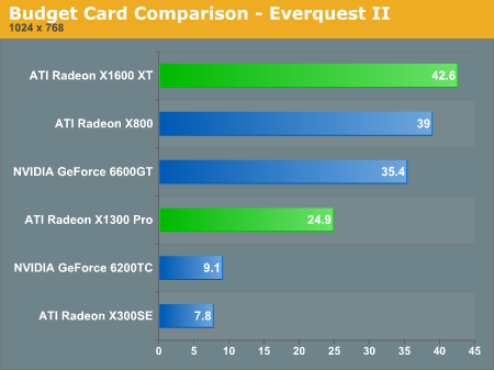 Budget Card Comparison  -  Everquest II