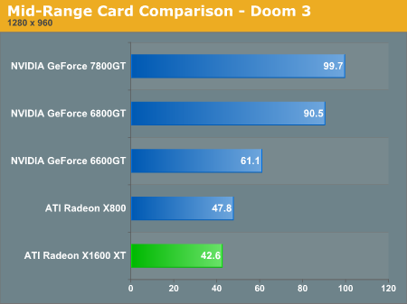 Mid-Range Card Comparison - Doom 3