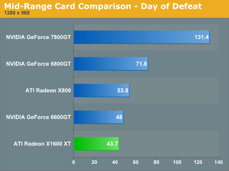 Mid-Range Card Comparison - Day of Defeat