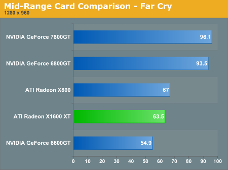Mid-Range Card Comparison - Far Cry