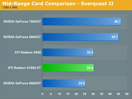 Mid-Range Card Comparison - Everquest II