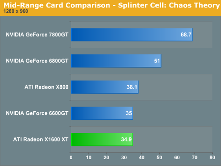 Mid-Range Card Comparison - Splinter Cell: Chaos Theory