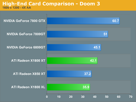High-End Card Comparison - Doom 3