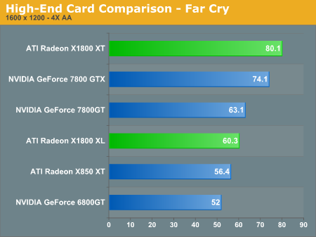 High-End Card Comparison - Far Cry