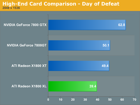 High-End Card Comparison - Day of Defeat