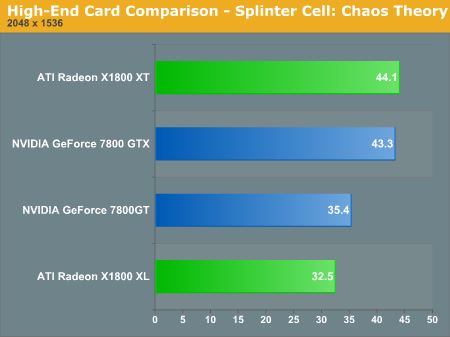 High-End Card Comparison - Splinter Cell: Chaos Theory