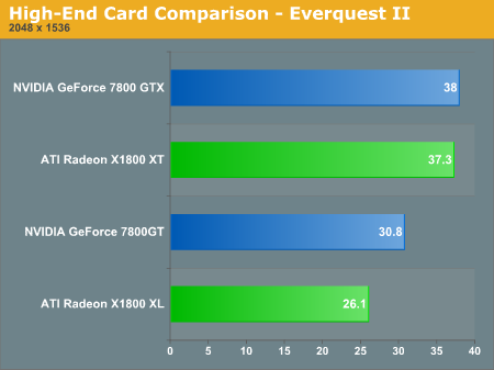 High-End Card Comparison - Everquest II