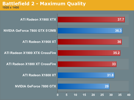 Battlefield 2 - Maximum Quality
