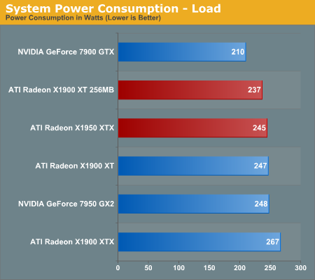 System Power Consumption - Load