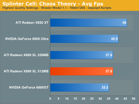 Splinter Cell: Chaos Theory - Avg Fps