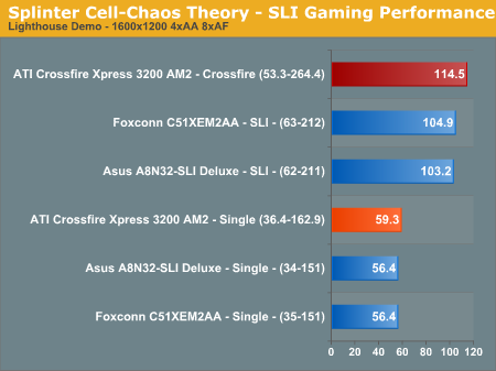 Splinter Cell-Chaos Theory - SLI Gaming Performance