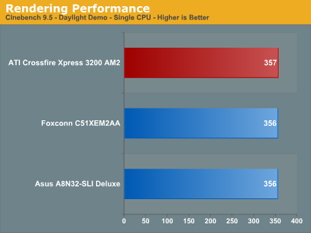 Rendering Performance