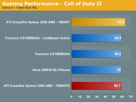 Gaming Performance - Call of Duty II