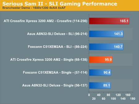 Serious Sam II - SLI Gaming Performance