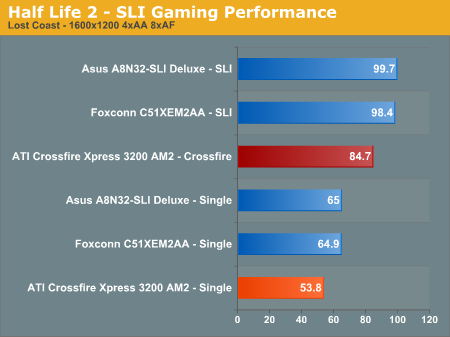 Half Life 2 - SLI Gaming Performance