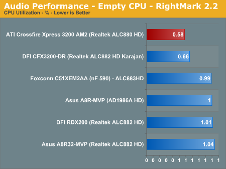 Audio Performance - Empty CPU - RightMark 2.2