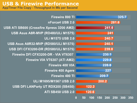 USB & Firewire Performance
