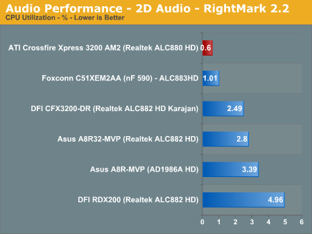 Audio Performance - 2D Audio - RightMark 2.2