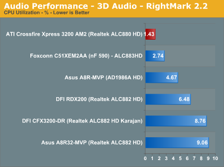 Audio Performance - 3D Audio - RightMark 2.2