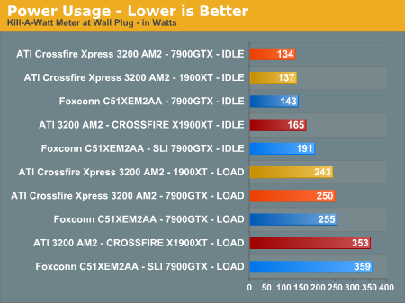 Power Usage - Lower is Better