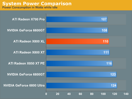 System Power Comparison