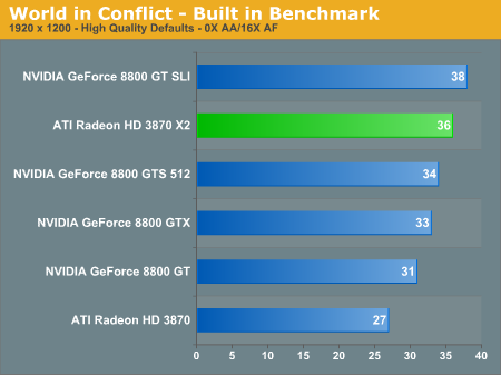 World in Conflict - Built in Benchmark