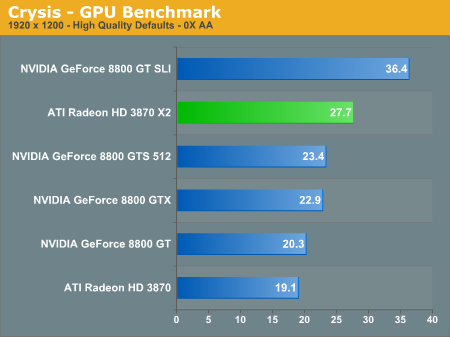 Crysis - GPU Benchmark