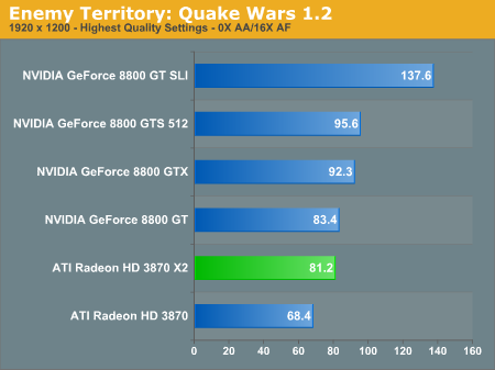 Enemy Territory: Quake Wars 1.2
