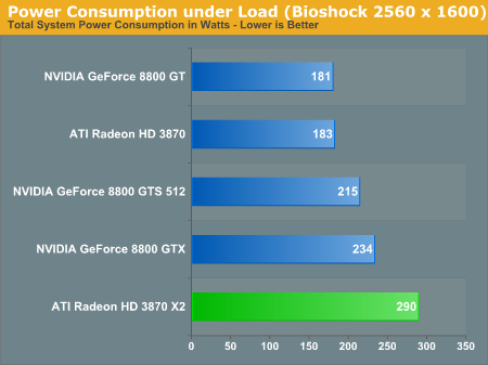 Power Consumption under Load (Bioshock 2560 x 1600)