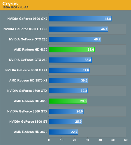http://images.anandtech.com/graphs/atiradeonhd4870_062408145208/17129.png
