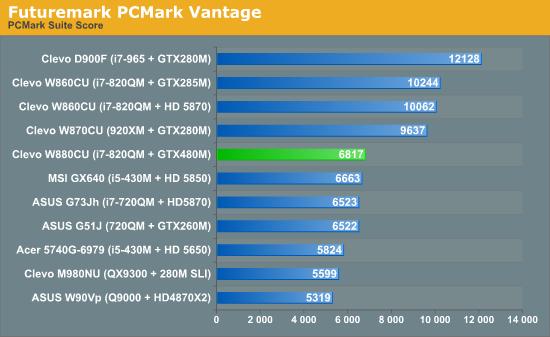 Futuremark PCMark Vantage