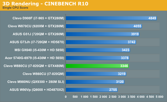 3D Rendering—CINEBENCH R10