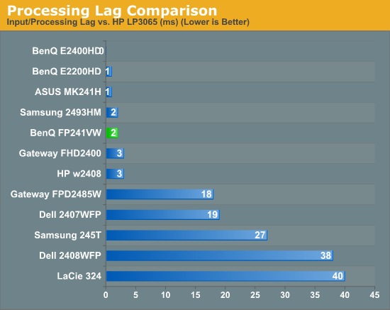 Processing Lag Comparison