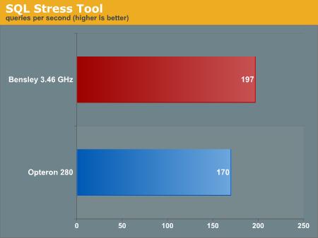 SQL Stress Tool