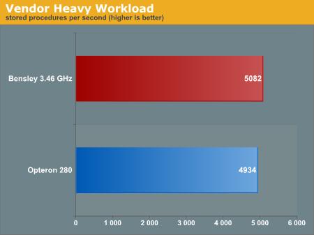 Vendor Heavy Workload