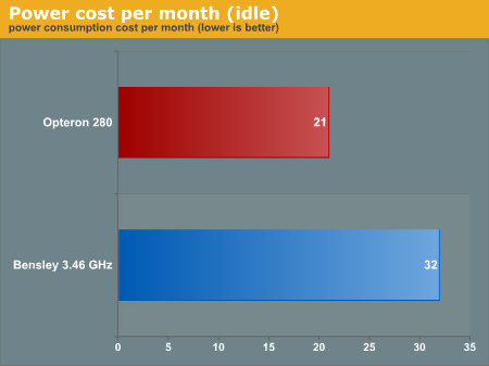 Power cost per month (idle)
