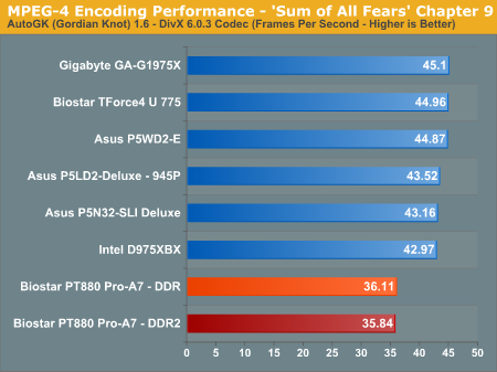 MPEG-4 Encoding Performance - 'Sum of All Fears' Chapter 9