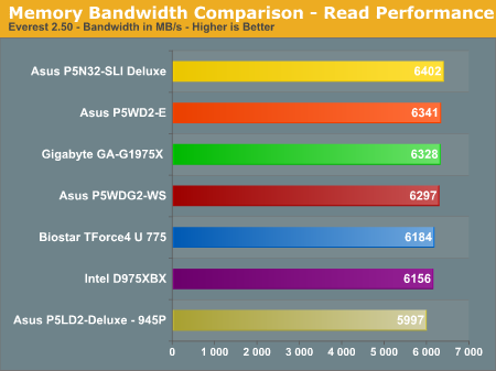 Memory Bandwidth Comparison - Read Performance